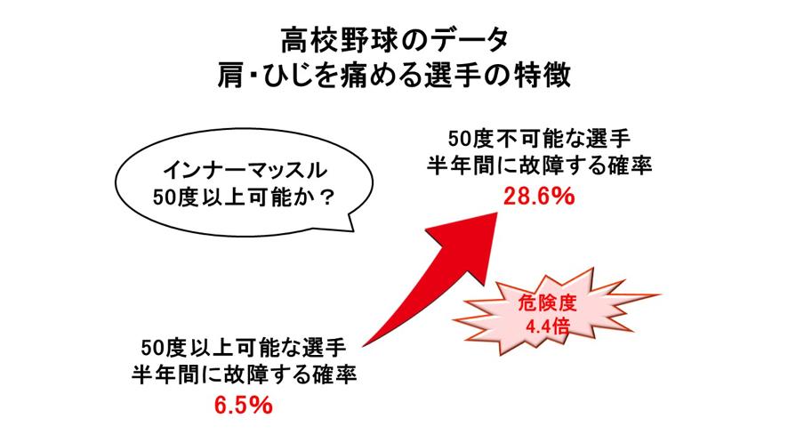 挙上での外旋/障害予防データ