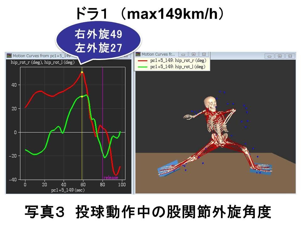 投球動作中の股関節外旋角度