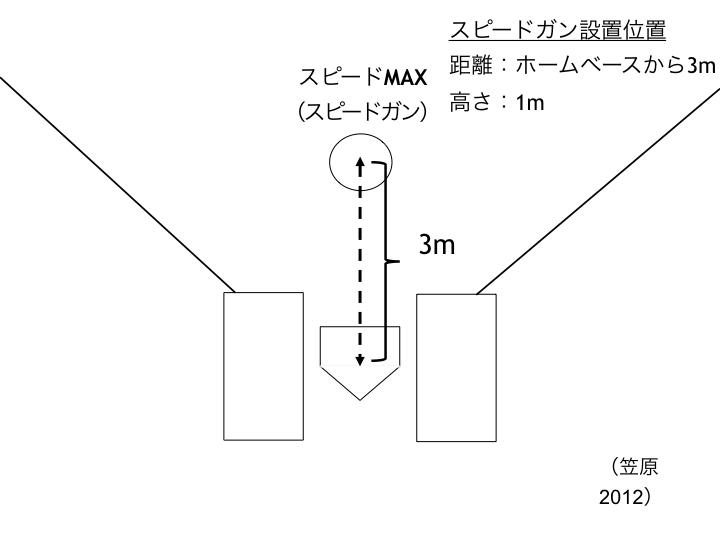 図A バットスングスピード計測方法