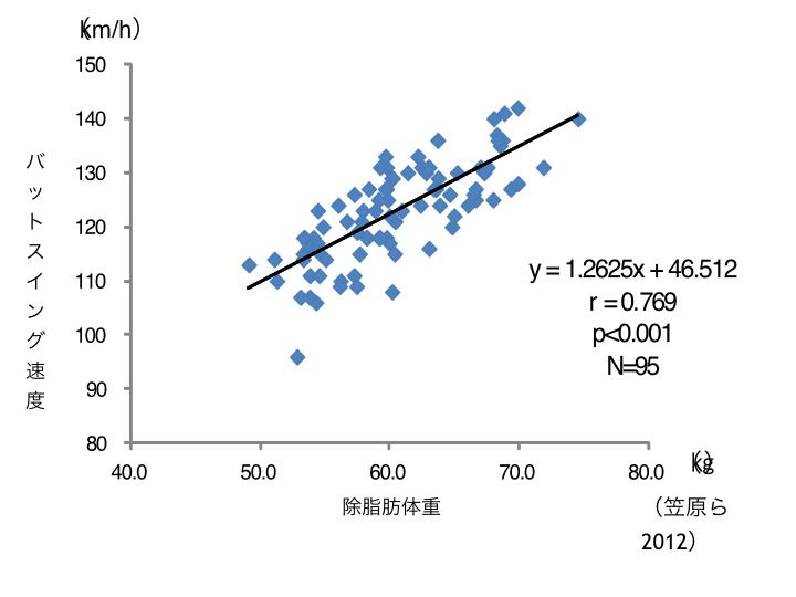 図A 除脂肪体重とバットスイングスピードとの関係