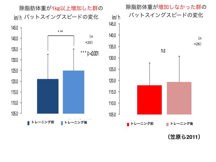 図A 除脂肪体重1㎏以上増加群と1㎏未満増加群におけるバットスイングスピードの変化の違い