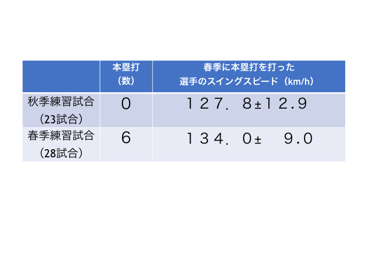 図B 秋季と春季の本塁打数と本塁打を打った選手のバットスイングスピードの変化