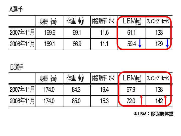 図C 除脂肪体重の変化とバットスイングスピードの推移